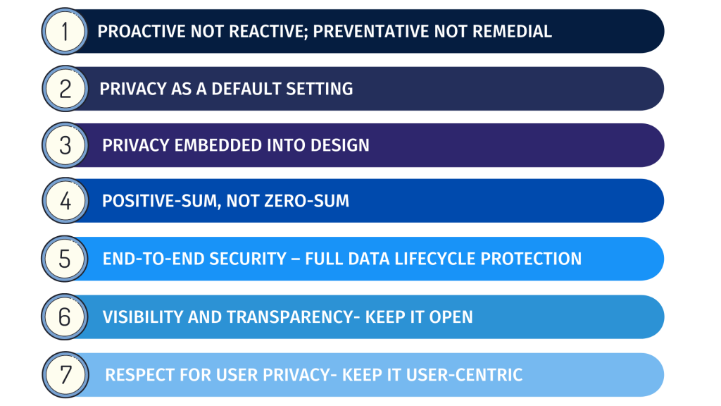 7 principles of Privacy by design