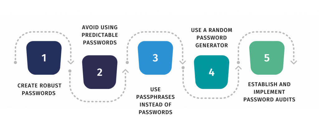 5 Tips To Improve Password Security In The Workplace