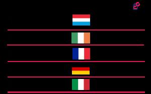 TOP 5 BIGGEST GDPR FINES so far in 2021