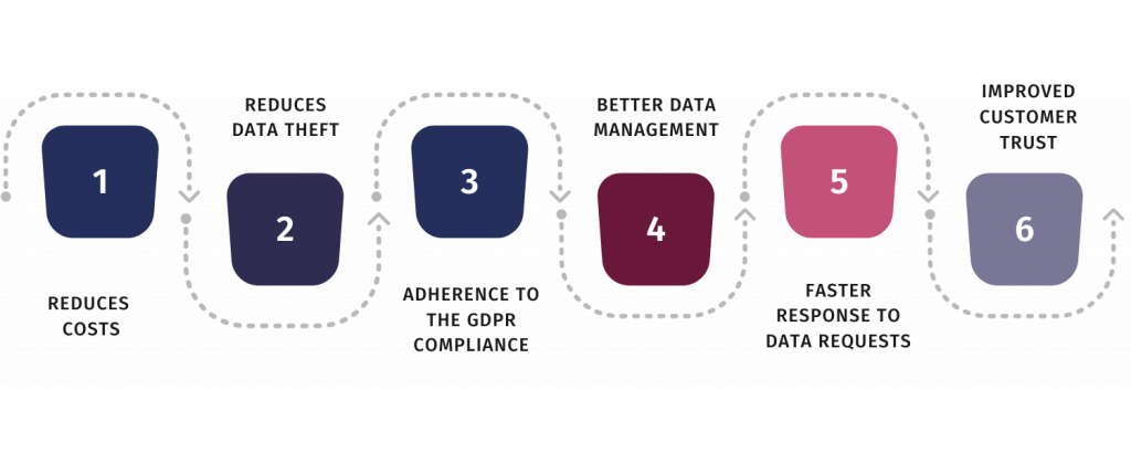 benefits of data minimization
