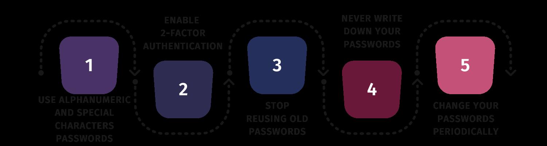 Proper Password Management
